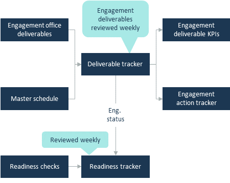Tracking deliverables and readiness to start work